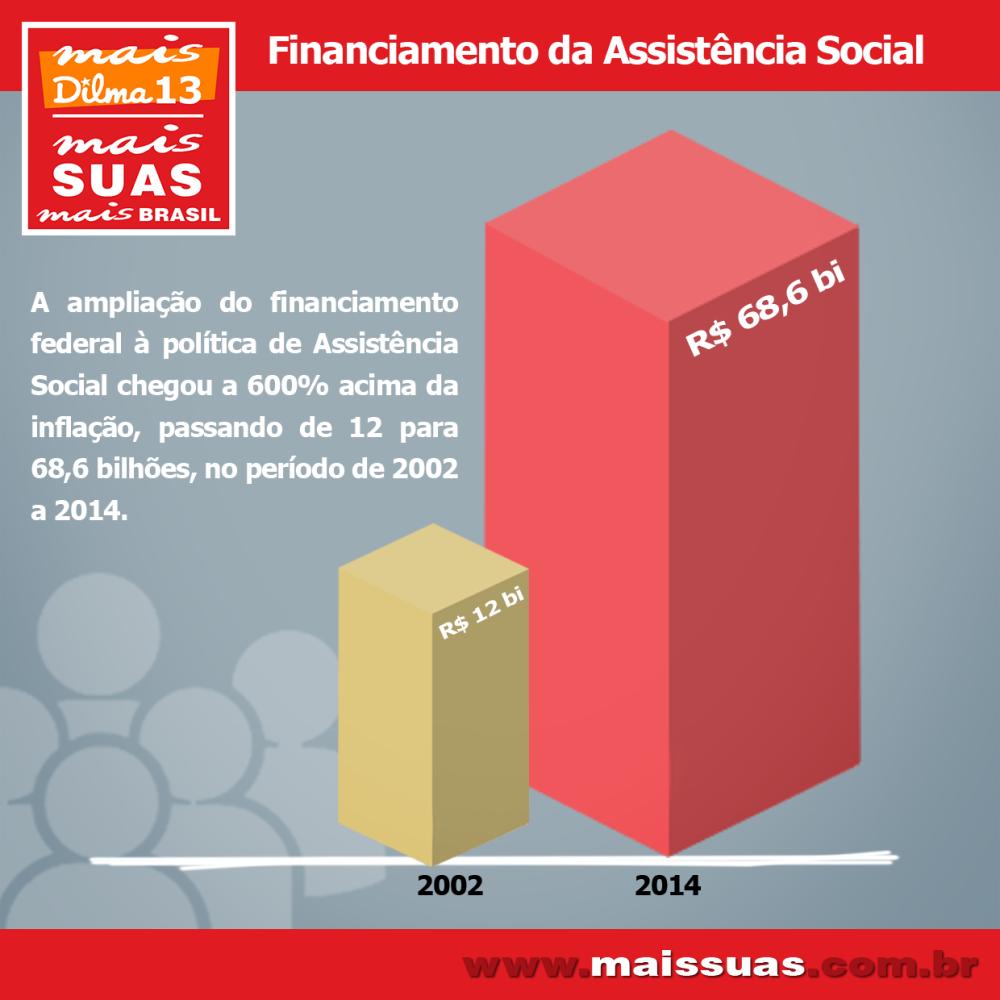 financiamento da Assistencia vermelho (1)
